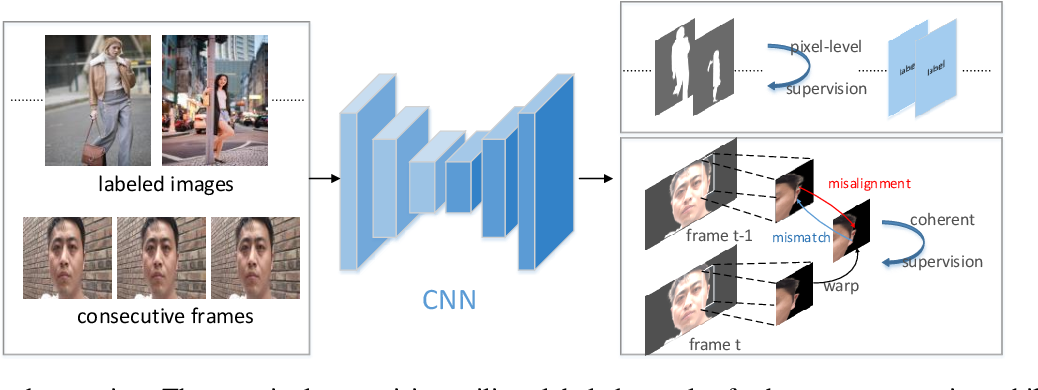 Figure 3 for Coherent Loss: A Generic Framework for Stable Video Segmentation