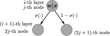 Figure 1 for CDT: Cascading Decision Trees for Explainable Reinforcement Learning