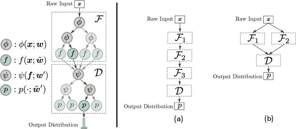Figure 3 for CDT: Cascading Decision Trees for Explainable Reinforcement Learning