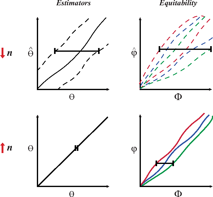 Figure 2 for Theoretical Foundations of Equitability and the Maximal Information Coefficient