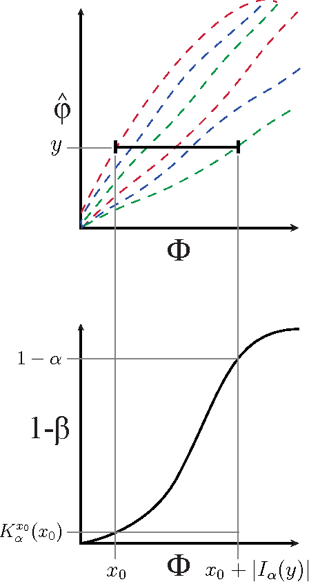 Figure 4 for Theoretical Foundations of Equitability and the Maximal Information Coefficient