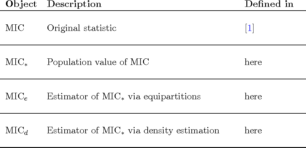 Figure 3 for Theoretical Foundations of Equitability and the Maximal Information Coefficient