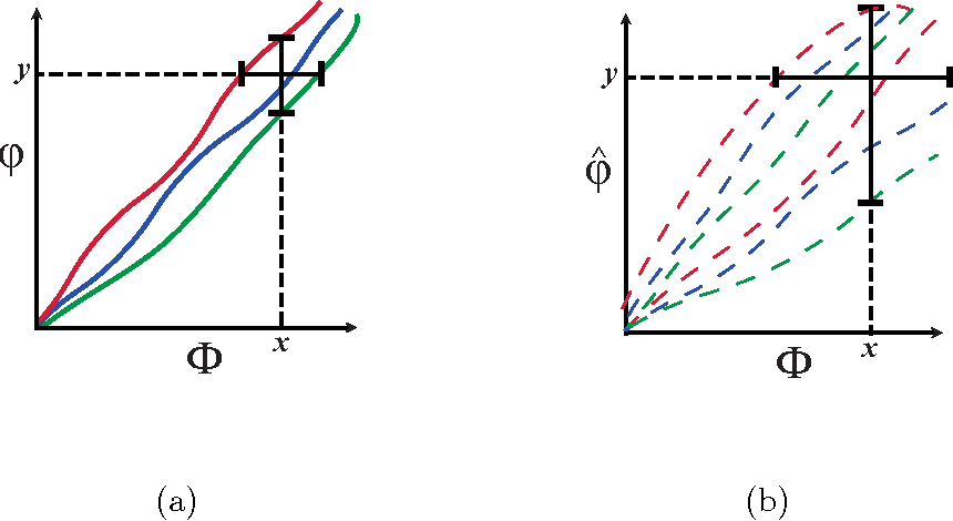 Figure 1 for Theoretical Foundations of Equitability and the Maximal Information Coefficient