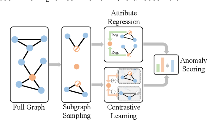 Figure 1 for Generative and Contrastive Self-Supervised Learning for Graph Anomaly Detection