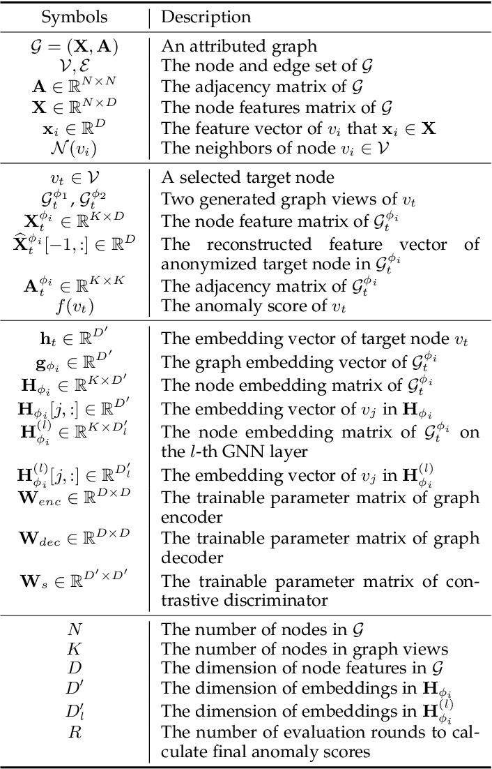 Figure 2 for Generative and Contrastive Self-Supervised Learning for Graph Anomaly Detection