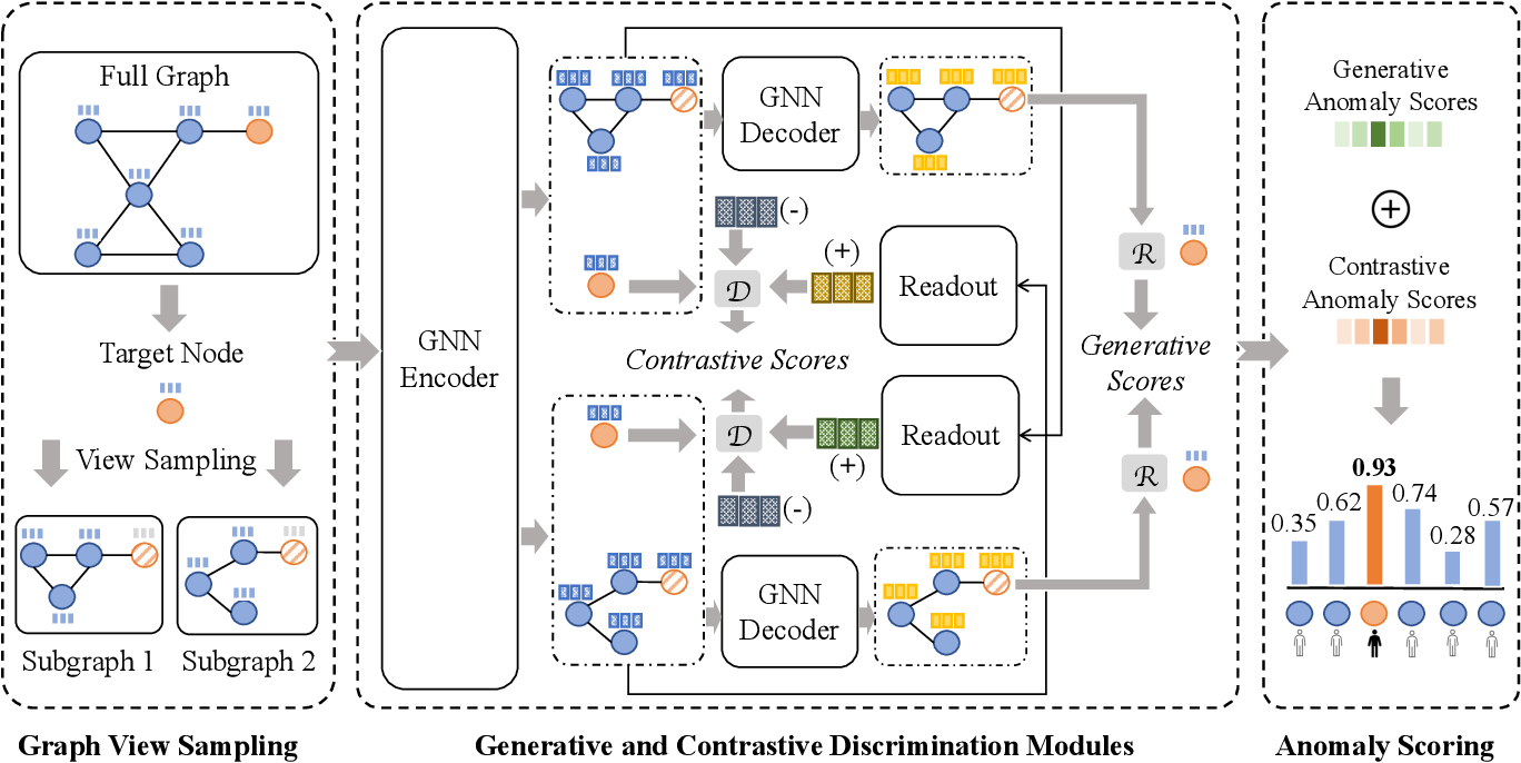 Figure 3 for Generative and Contrastive Self-Supervised Learning for Graph Anomaly Detection