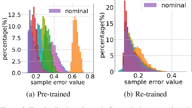 Figure 3 for Graph Neural Networks for Learning Real-Time Prices in Electricity Market