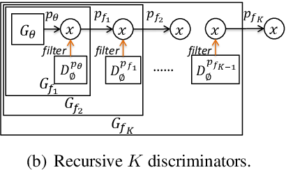 Figure 1 for A Discriminator Improves Unconditional Text Generation without Updating the Generator