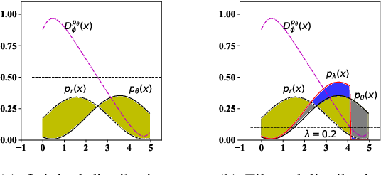 Figure 3 for A Discriminator Improves Unconditional Text Generation without Updating the Generator