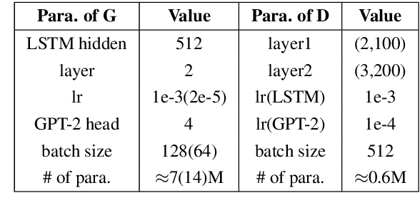 Figure 2 for A Discriminator Improves Unconditional Text Generation without Updating the Generator