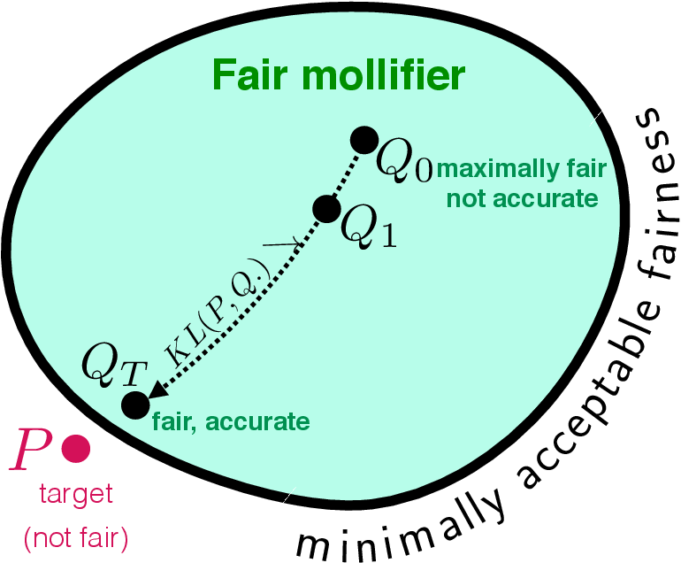 Figure 1 for Data Preprocessing to Mitigate Bias with Boosted Fair Mollifiers