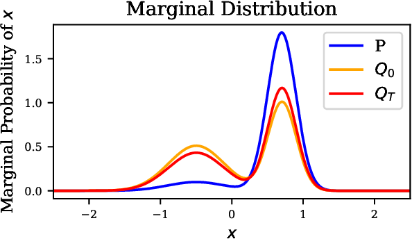 Figure 3 for Data Preprocessing to Mitigate Bias with Boosted Fair Mollifiers