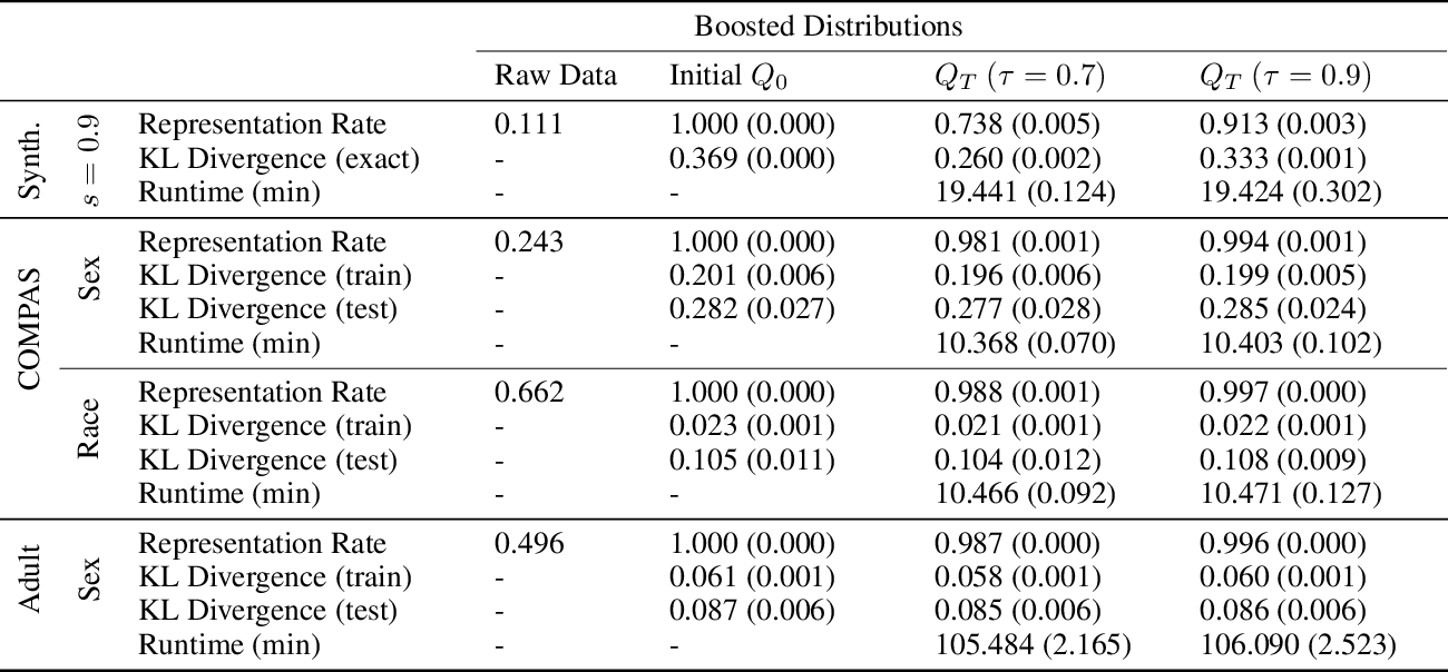 Figure 2 for Data Preprocessing to Mitigate Bias with Boosted Fair Mollifiers