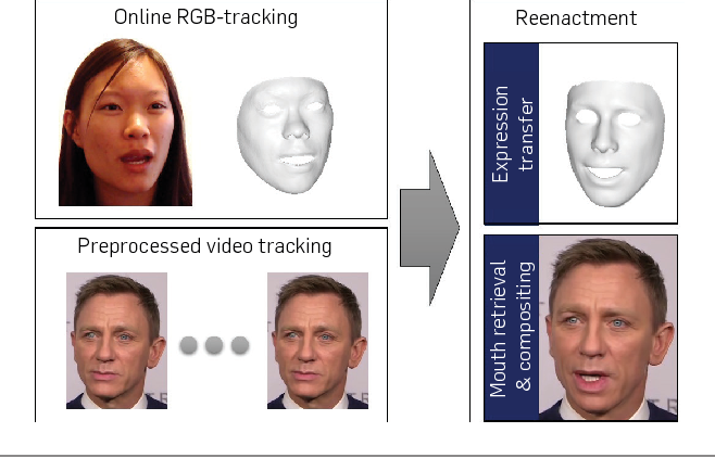 Figure 3 for Face2Face: Real-time Face Capture and Reenactment of RGB Videos