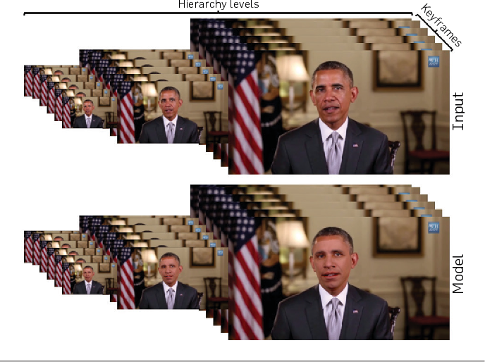 Figure 4 for Face2Face: Real-time Face Capture and Reenactment of RGB Videos