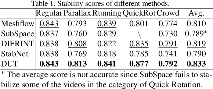 Figure 1 for DUT: Learning Video Stabilization by Simply Watching Unstable Videos