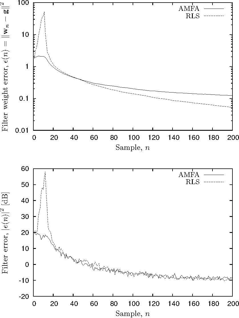 Figure 4: The filter error f0 (top) and average number of SPT terms per coefficient r (bottom) versus N for α = {0, 2, 20, 200}. The line fLS indicates the optimal solution for coefficients of infinite precision.