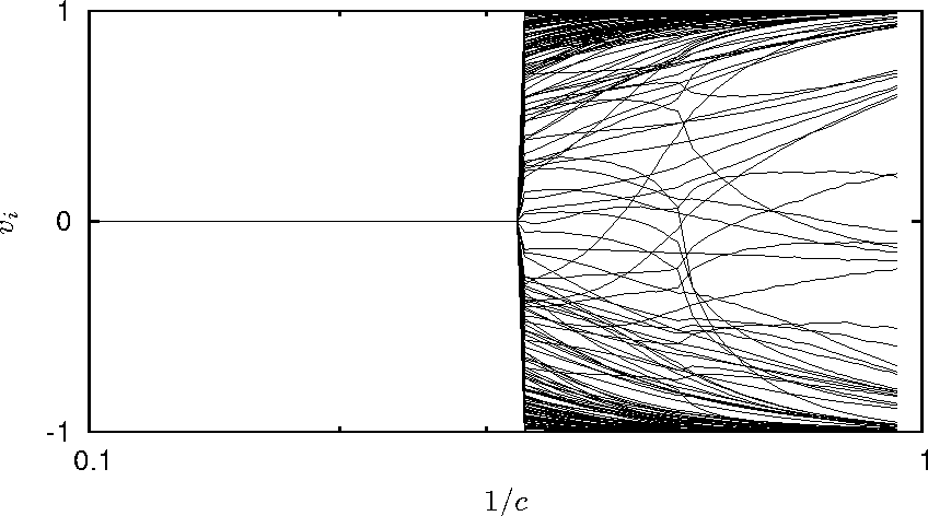 Figure 5.3: The cost corresponding to a state versus the enumerated states for three toy problems, f1(s) – f3(s) of decreasing difficulty. (Left) f1(s = sopt) = 0 and 1 otherwise, (Middle) f2(s) has several local minima and (Right) f3(s) has a single global minimum.