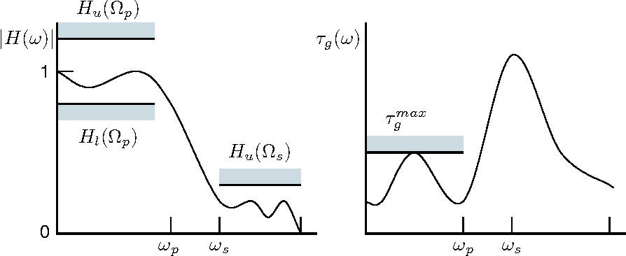 Figure 7.1: The adaptive filter system detailed in the text.