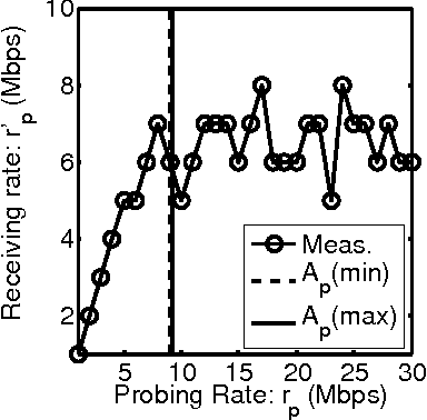 Figure 1 for Multi-path Probabilistic Available Bandwidth Estimation through Bayesian Active Learning