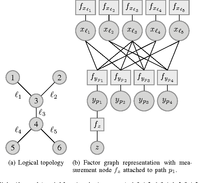 Figure 2 for Multi-path Probabilistic Available Bandwidth Estimation through Bayesian Active Learning