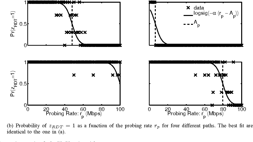 Figure 3 for Multi-path Probabilistic Available Bandwidth Estimation through Bayesian Active Learning