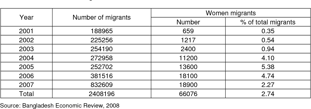 PDF] Trends in international migration and remittance flows