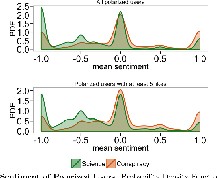 Figure 9. Sentiment of Polarized Users. Probability Density Function (PDF) of the mean sentiment of all polarized users (top) and polarized users with at least five likes, where −1 corresponds to negative sentiment, 0 to neutral and 1 to positive.