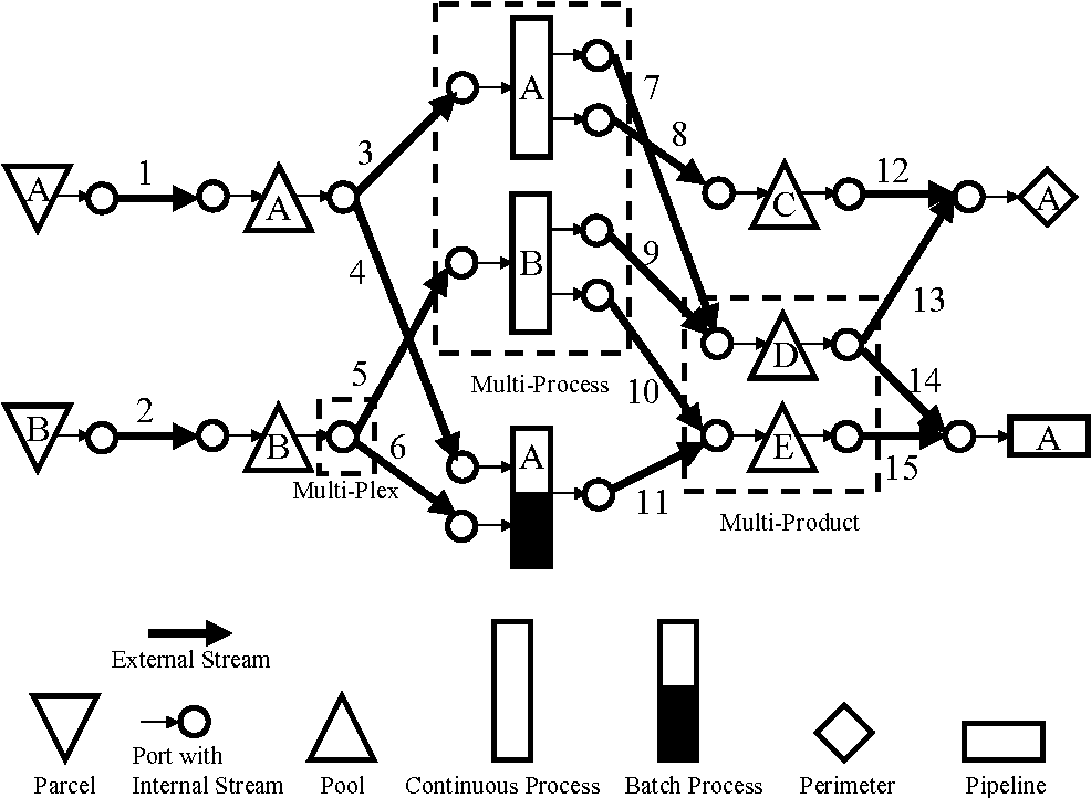 Figure 1 From The Unit Operation Stock Superstructure Uoss And