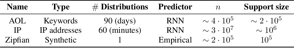 Figure 1 for Learning-based Support Estimation in Sublinear Time