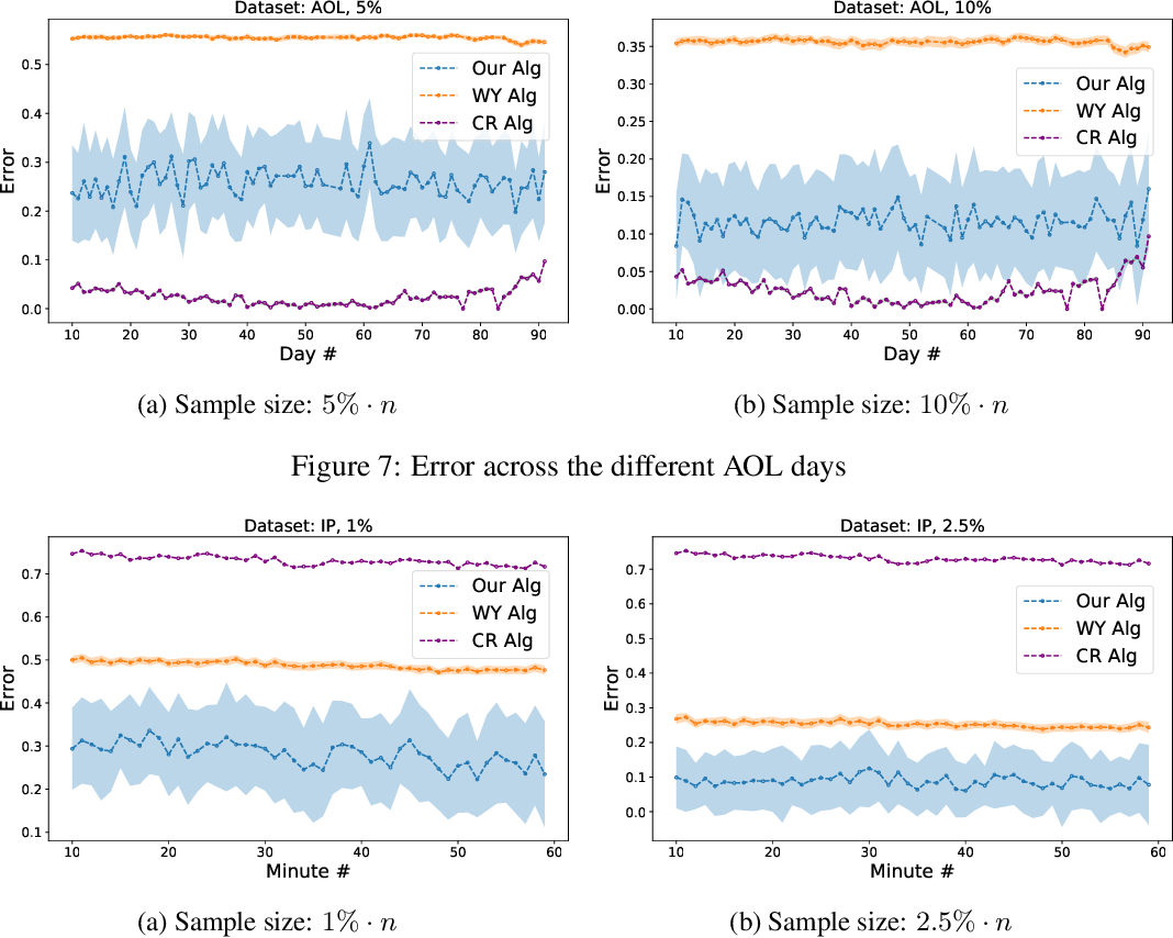 Figure 4 for Learning-based Support Estimation in Sublinear Time