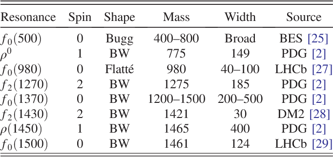 Table I from Observation of the decay Bs ( 0 )->