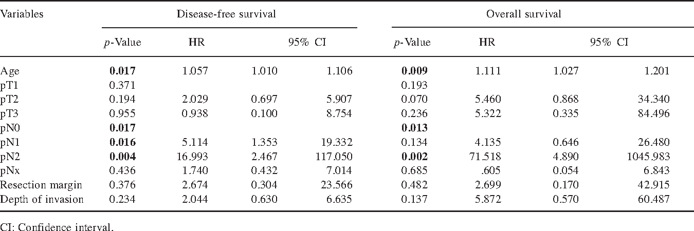 Table IV. Multivariate analysis of selected clinicopathological variables regarding disease-free survival and overall survival (Cox proportional hazard model).