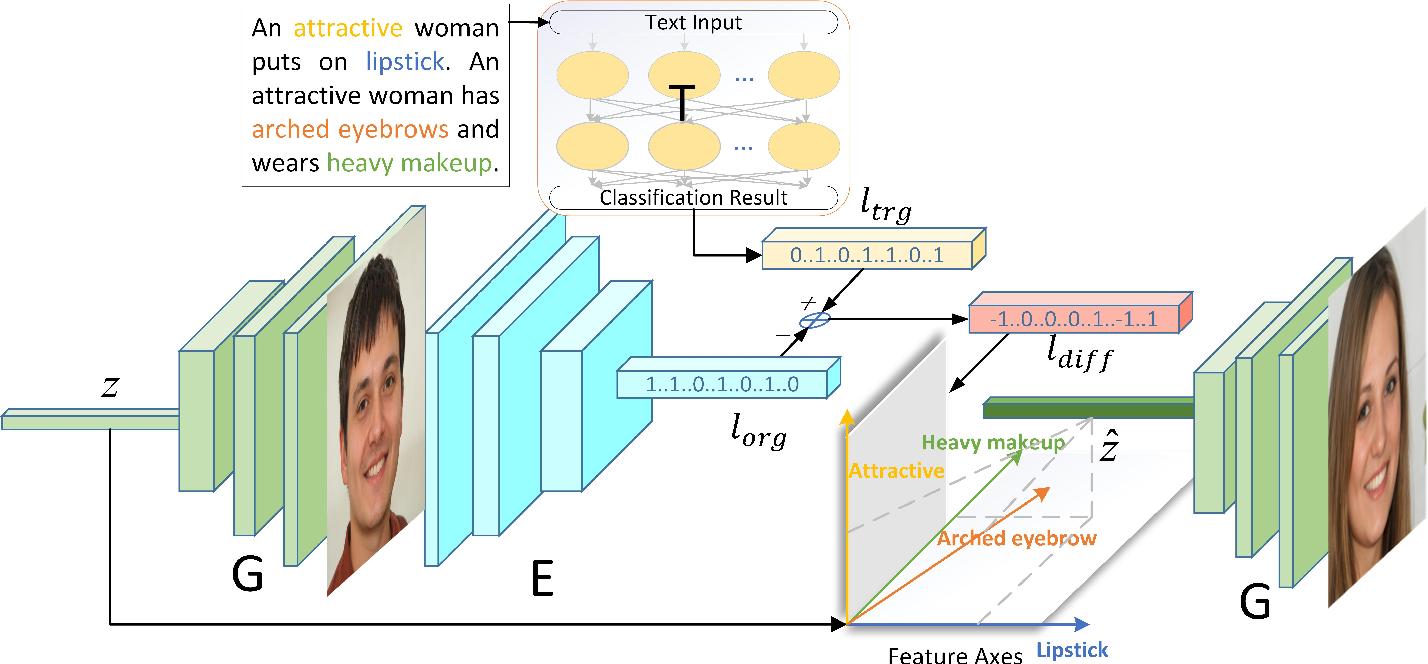 Figure 2 for Faces à la Carte: Text-to-Face Generation via Attribute Disentanglement