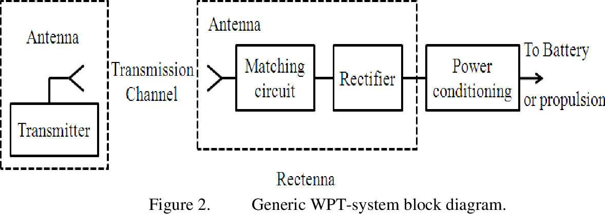 Guide An Improved Rectenna for Wireless Power Transmission