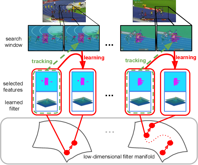 Figure 1 for Learning Adaptive Discriminative Correlation Filters via Temporal Consistency Preserving Spatial Feature Selection for Robust Visual Tracking