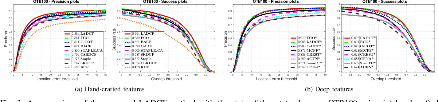 Figure 3 for Learning Adaptive Discriminative Correlation Filters via Temporal Consistency Preserving Spatial Feature Selection for Robust Visual Tracking