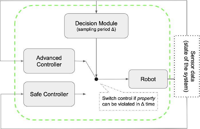 Figure 1 for SOTER on ROS: A Run-Time Assurance Framework on the Robot Operating System