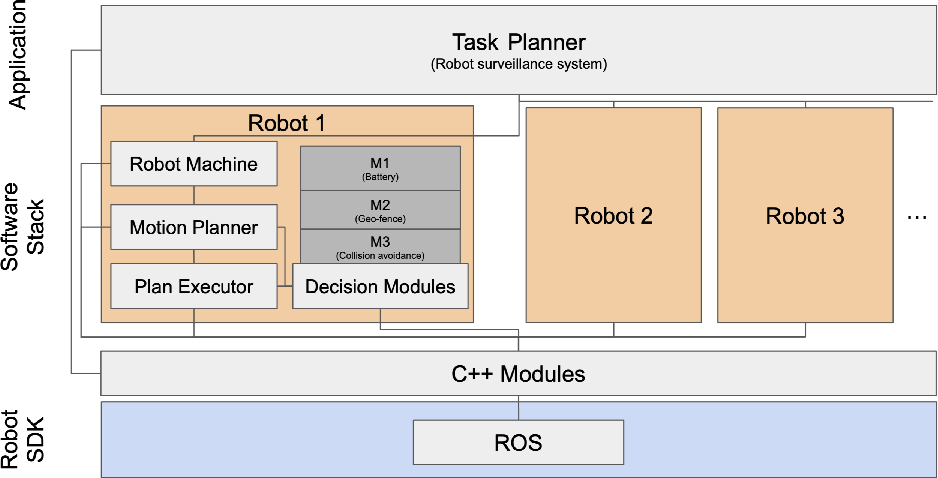 Figure 2 for SOTER on ROS: A Run-Time Assurance Framework on the Robot Operating System