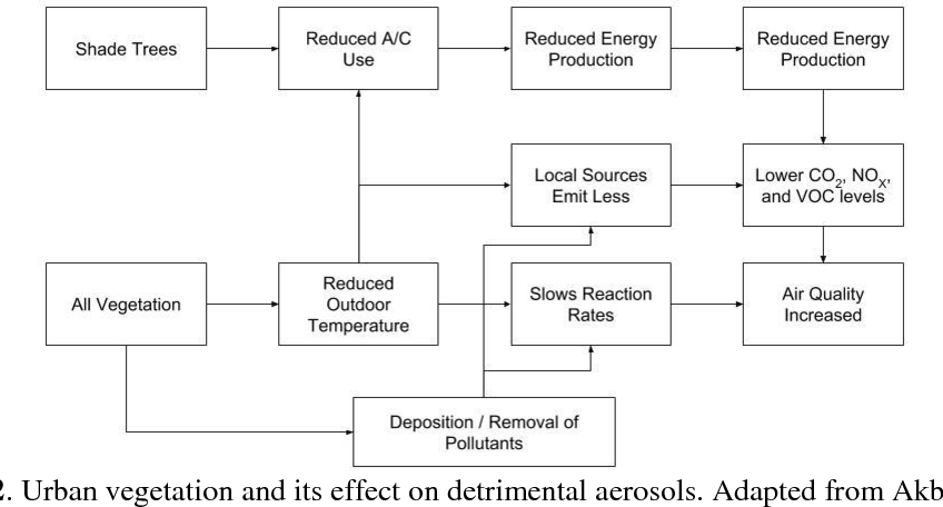 PDF] Urban Geocomputation: Two Studies on Urban Form and Its
