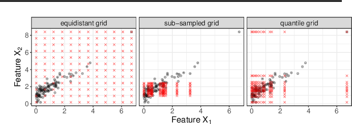 Figure 1 for Pitfalls to Avoid when Interpreting Machine Learning Models