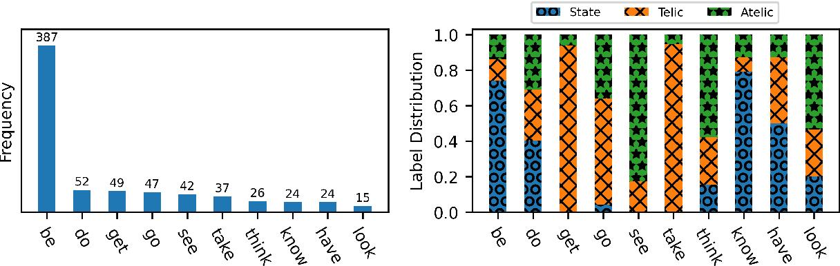 Figure 1 for Aspectuality Across Genre: A Distributional Semantics Approach