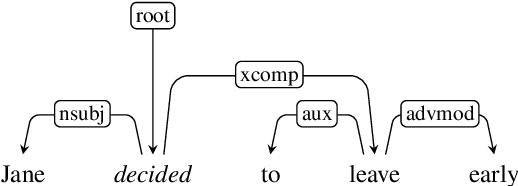 Figure 2 for Aspectuality Across Genre: A Distributional Semantics Approach