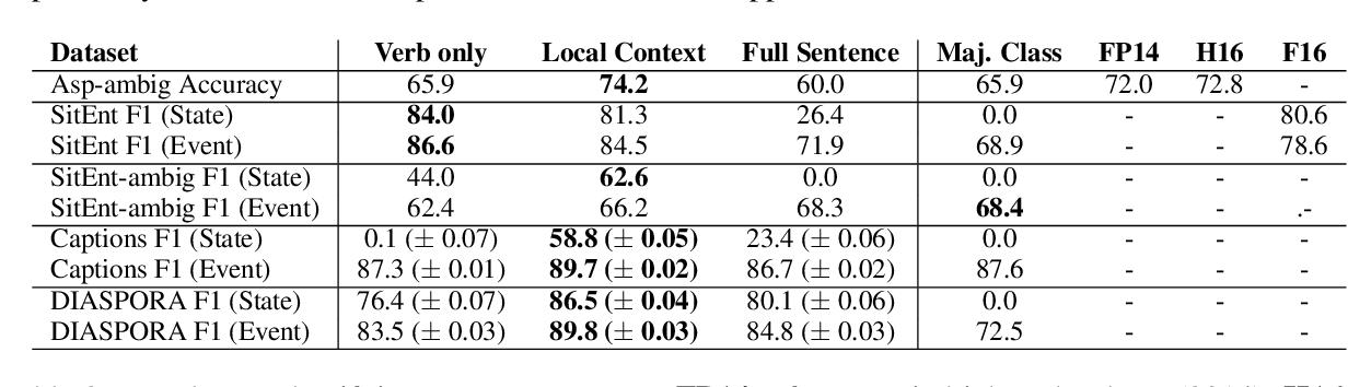 Figure 3 for Aspectuality Across Genre: A Distributional Semantics Approach