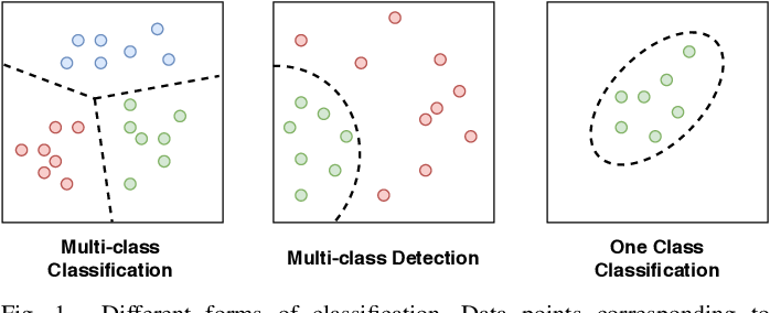 Figure 1 for One-Class Classification: A Survey