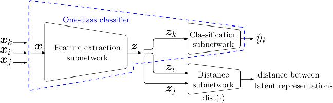 Figure 4 for One-Class Classification: A Survey