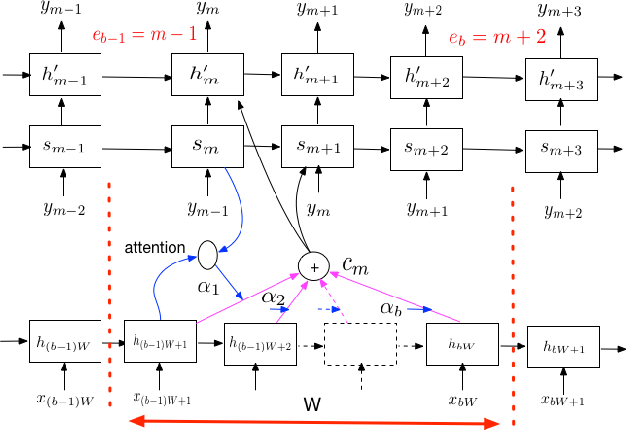 Figure 1 for Improving the Performance of Online Neural Transducer Models