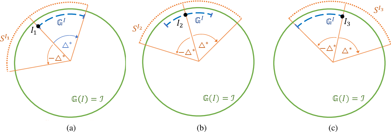 Figure 4 for Invariance-inducing regularization using worst-case transformations suffices to boost accuracy and spatial robustness