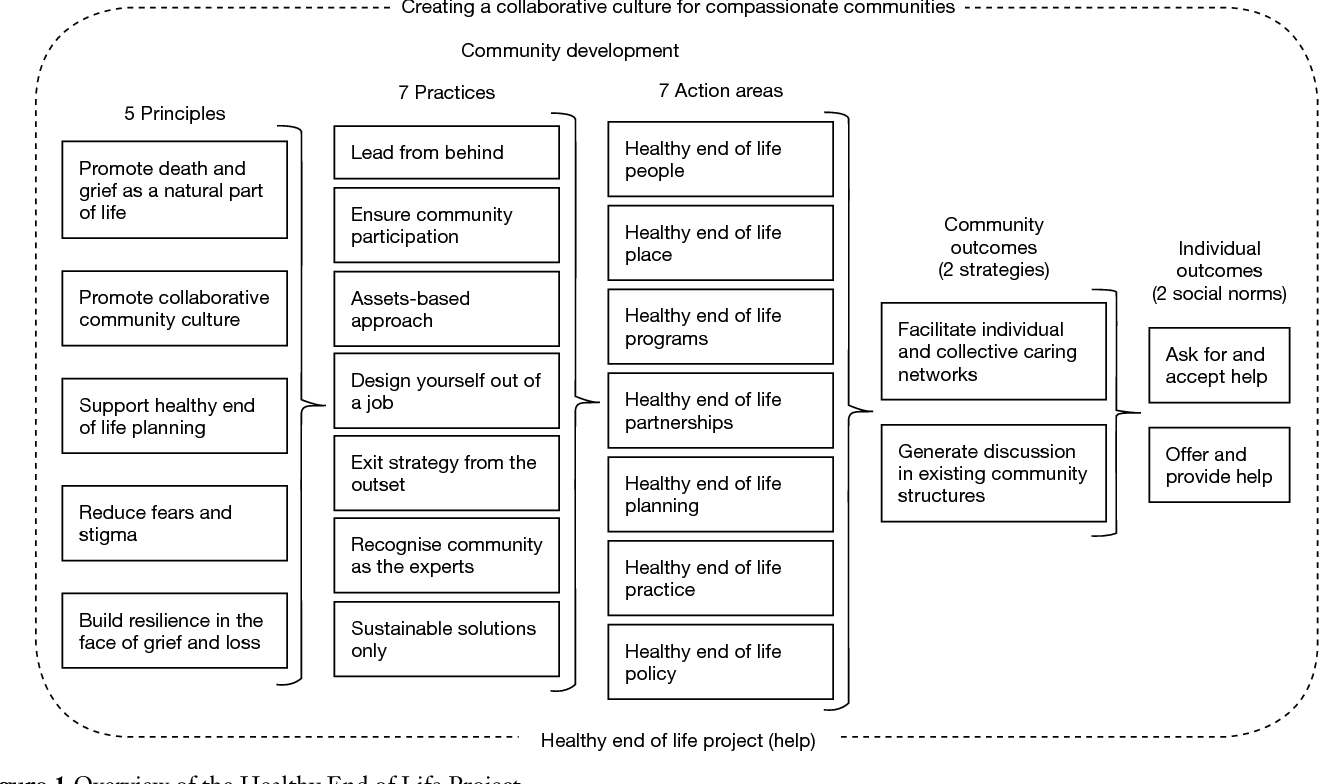 Figure 1 from Healthy End of Life Project (HELP): a progress