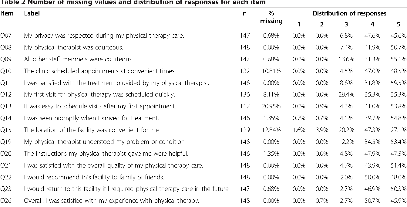 patient satisfaction questionaire